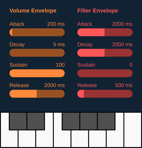Envelope all together Subtractive Synthesizer